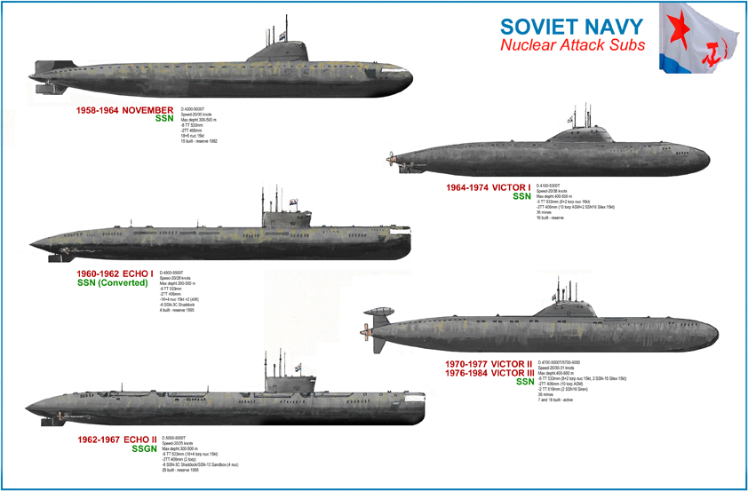 Cold War soviet nuclear attack subs