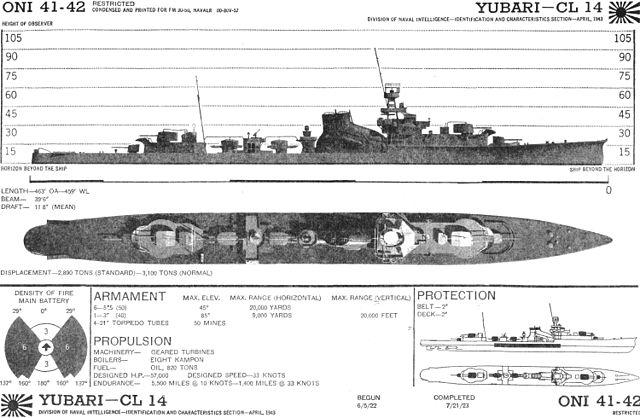 ONI booklet - Yubari for the USN