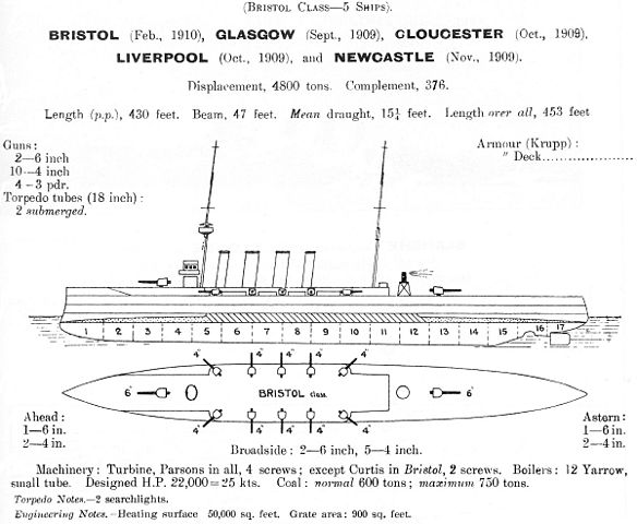 Diagram of the class - Janes 1914