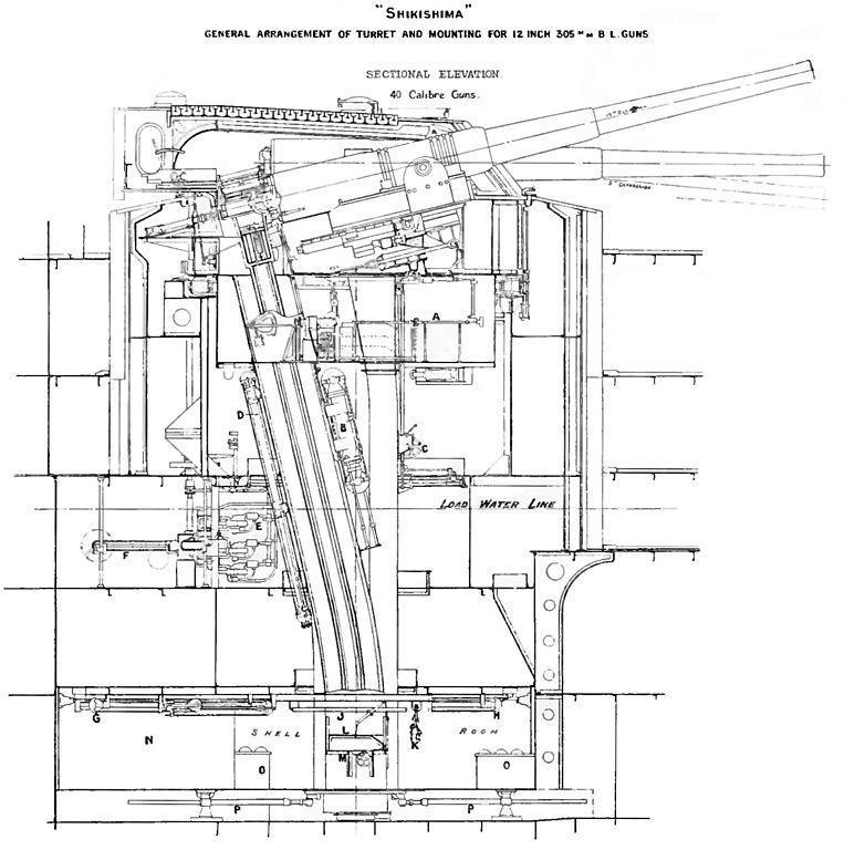 Shkishima class 12-in turret diagram