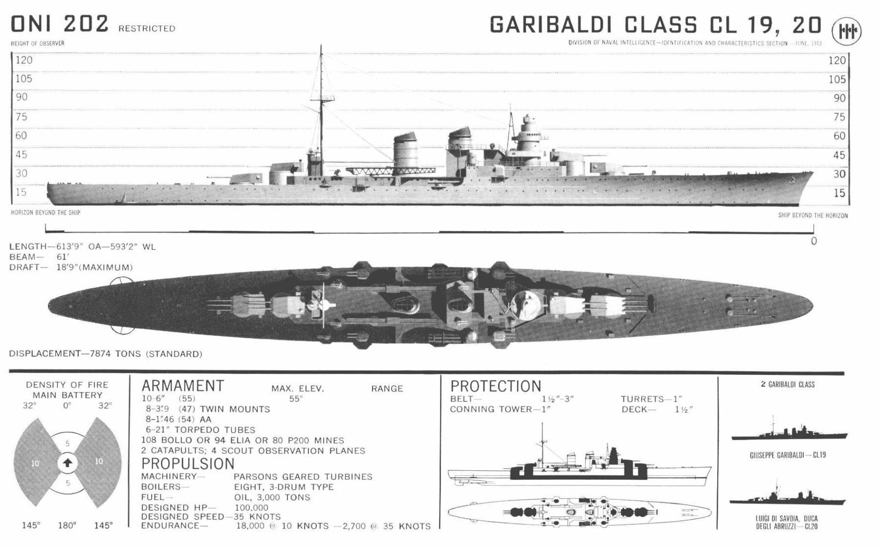 Garibaldi ONI