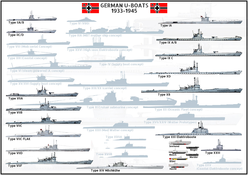 German U-Boat nomenclature