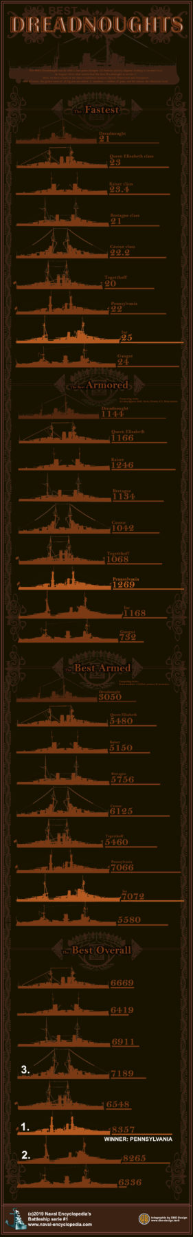 Infographic dreadnoughts