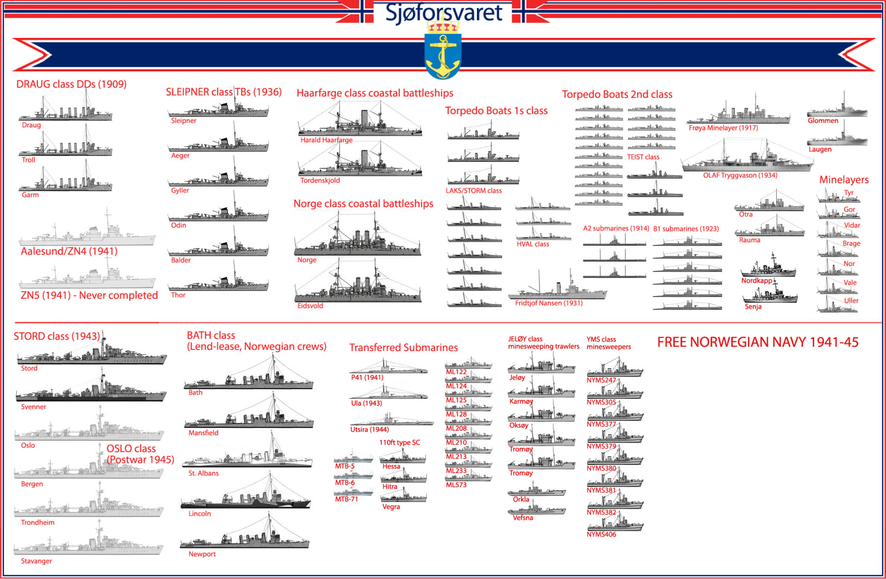 Poster of the Norwegian Royal Navy