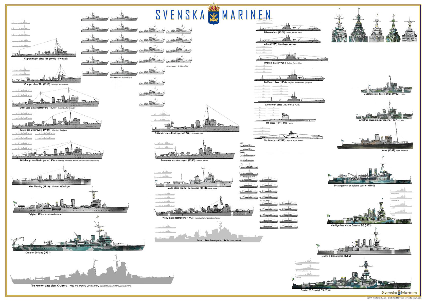Work in Progress: The Swedish Navy in WW2