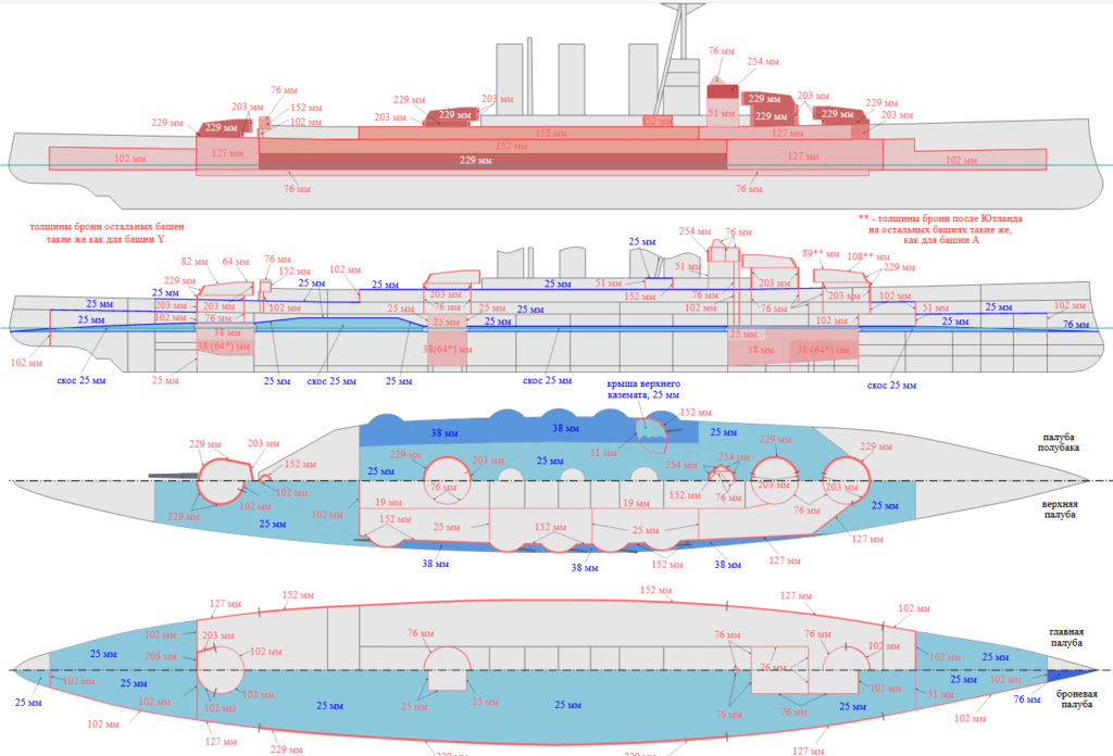 HMS Tiger armour scheme