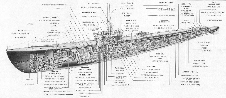 USS Gato cutaway