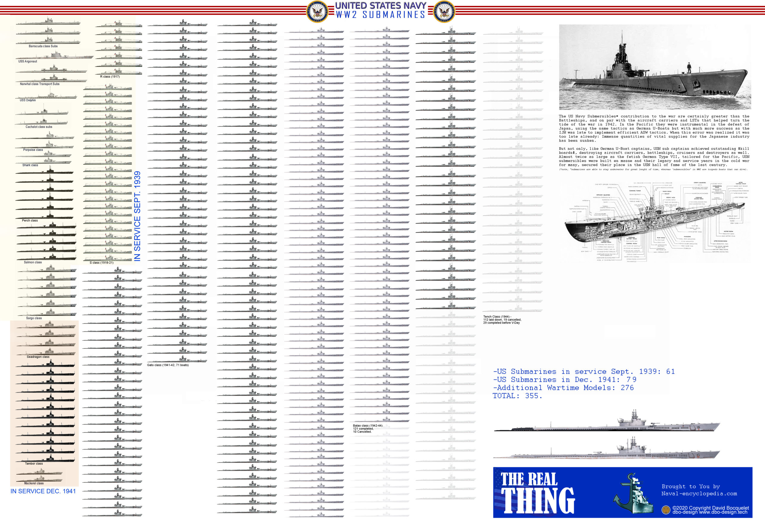 poster American submarines of ww2