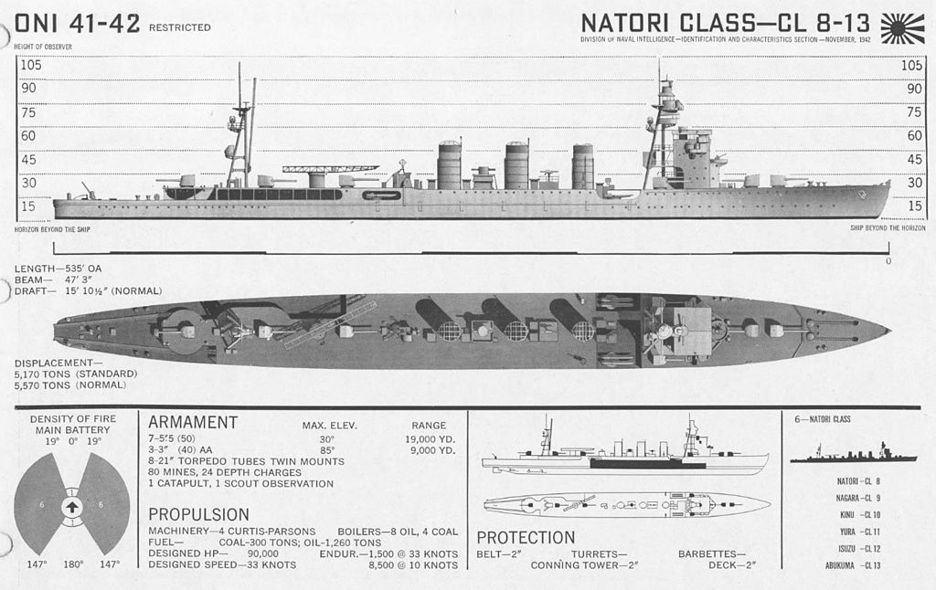 ONI - Natori/Nagara class