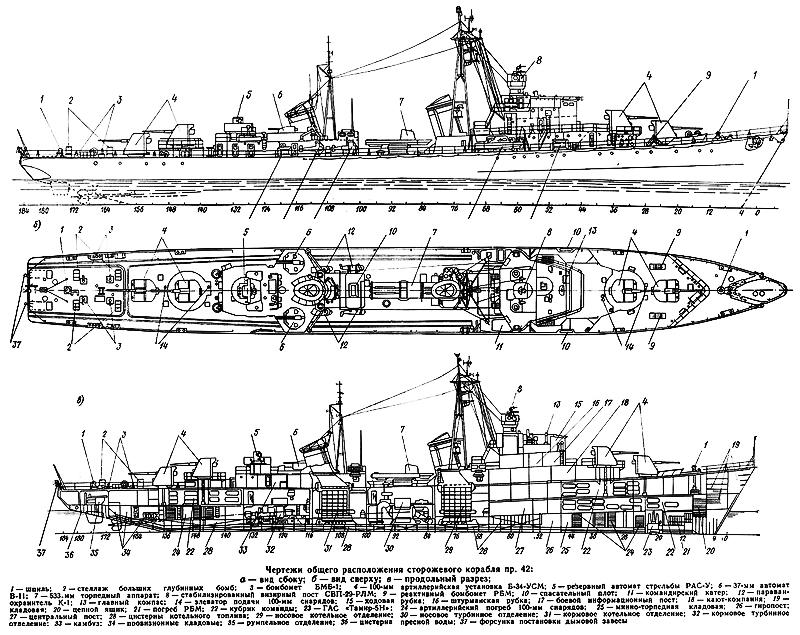 Tech Scheme of the kola class ships