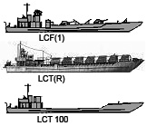 Profiles of LCTs and LCF