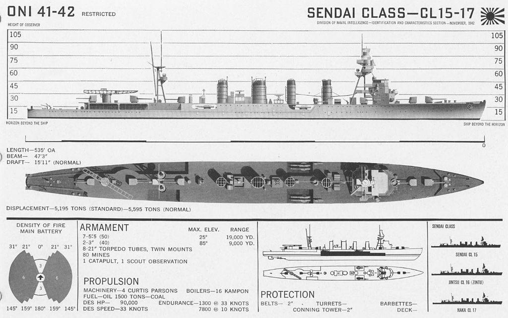 ONI IJN Sendai class