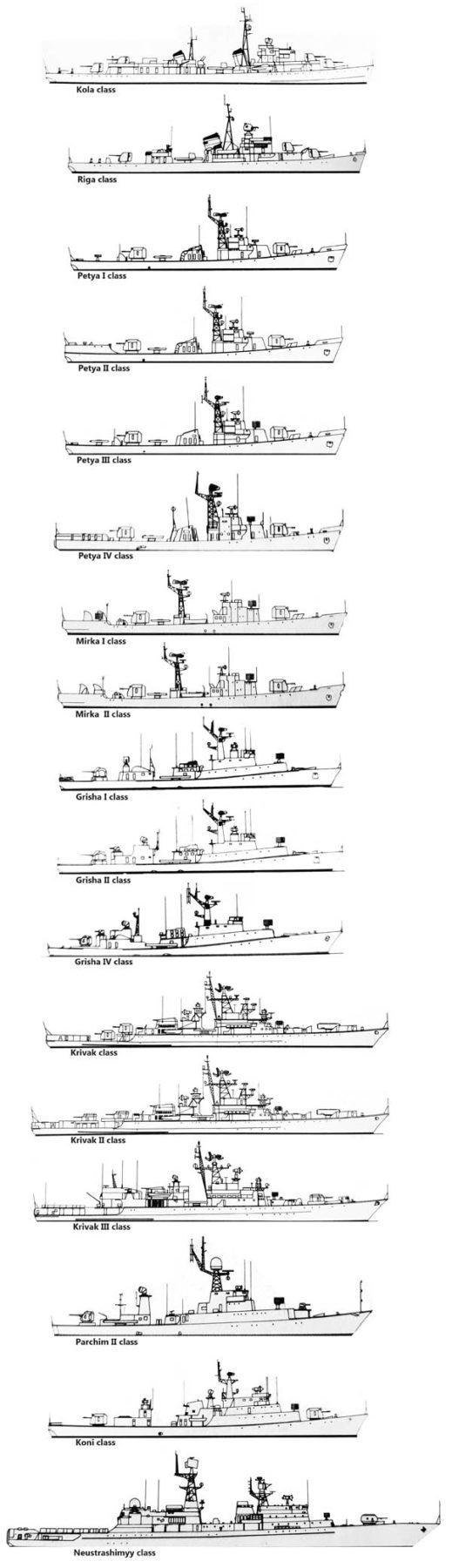 overview of soviet frigates from the Kola to the Neustrashimyy class