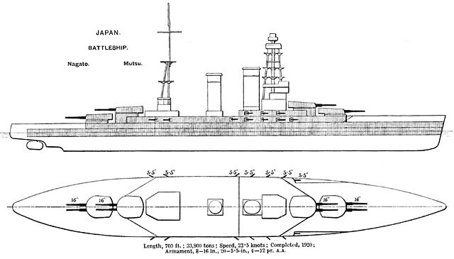 Brassey's diagram
