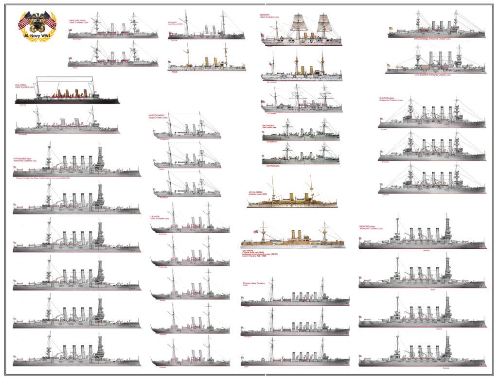 ww1 usn cruisers