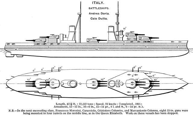Brasseys diagram