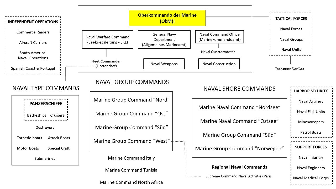Organization of the Kriegsmarine scheme