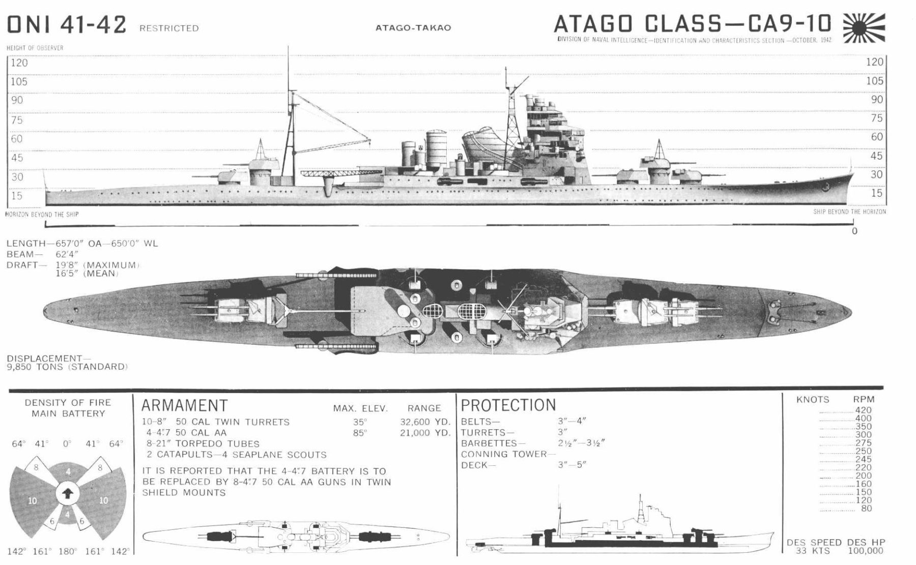 ONI detailed plate (USN intel) about IJN Atago during ww2.