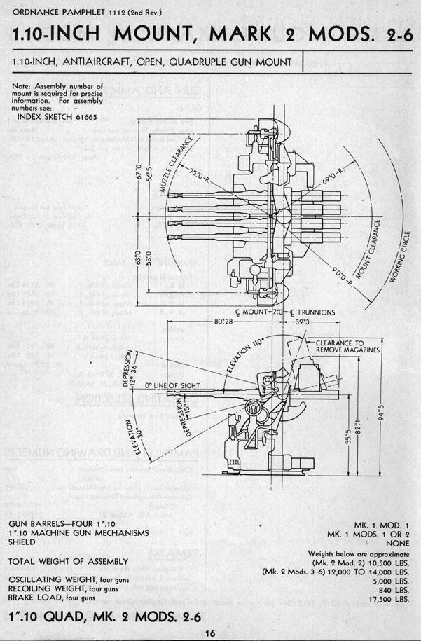1.1 inches/75 (28 mm) quad AA gun