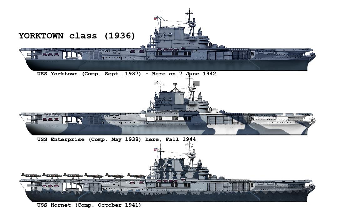 Yorktown class