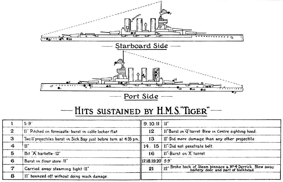 Damaged sustained at Jutland